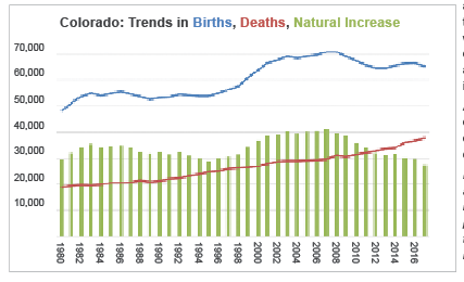 Colorado: Trends in Births, Deaths, Natural Increase