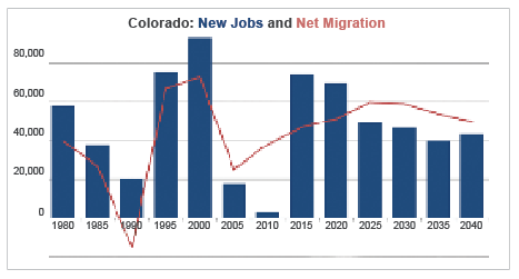 Colorado: New Jobs and Net Migration