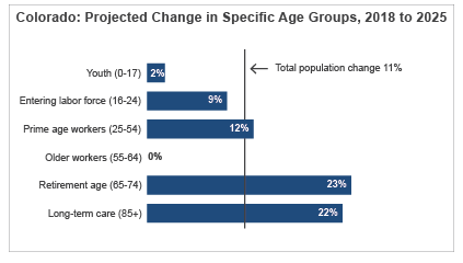 Colorado: Projected Change in Specific Age Groups, 2018 to 2025